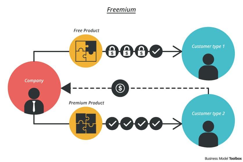 What is the Freemium Model?